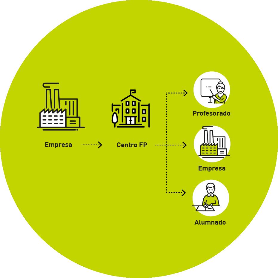 Proyectos de colaboración entre empresa y centro de FP