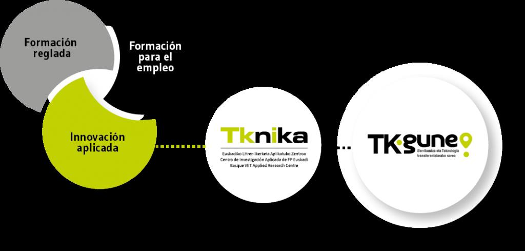 TKgune es una red formada por centros de Formación Profesional para facilitar la transferencia bidireccional del conocimiento entre centros y empresas.